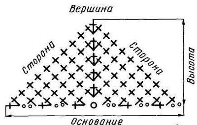 Вязание крючком схемы ушек 62